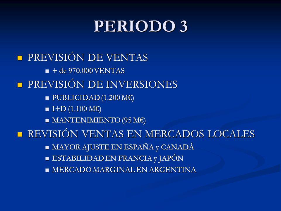 PERIODO 3 PREVISIÓN DE VENTAS PREVISIÓN DE VENTAS + de 970.000 VENTAS + de 970.000 VENTAS PREVISIÓN DE INVERSIONES PREVISIÓN DE INVERSIONES PUBLICIDAD