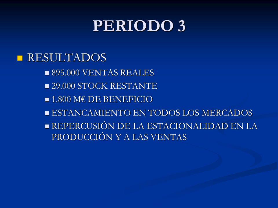 RESULTADOS RESULTADOS 895.000 VENTAS REALES 895.000 VENTAS REALES 29.000 STOCK RESTANTE 29.000 STOCK RESTANTE 1.800 M DE BENEFICIO 1.800 M DE BENEFICI