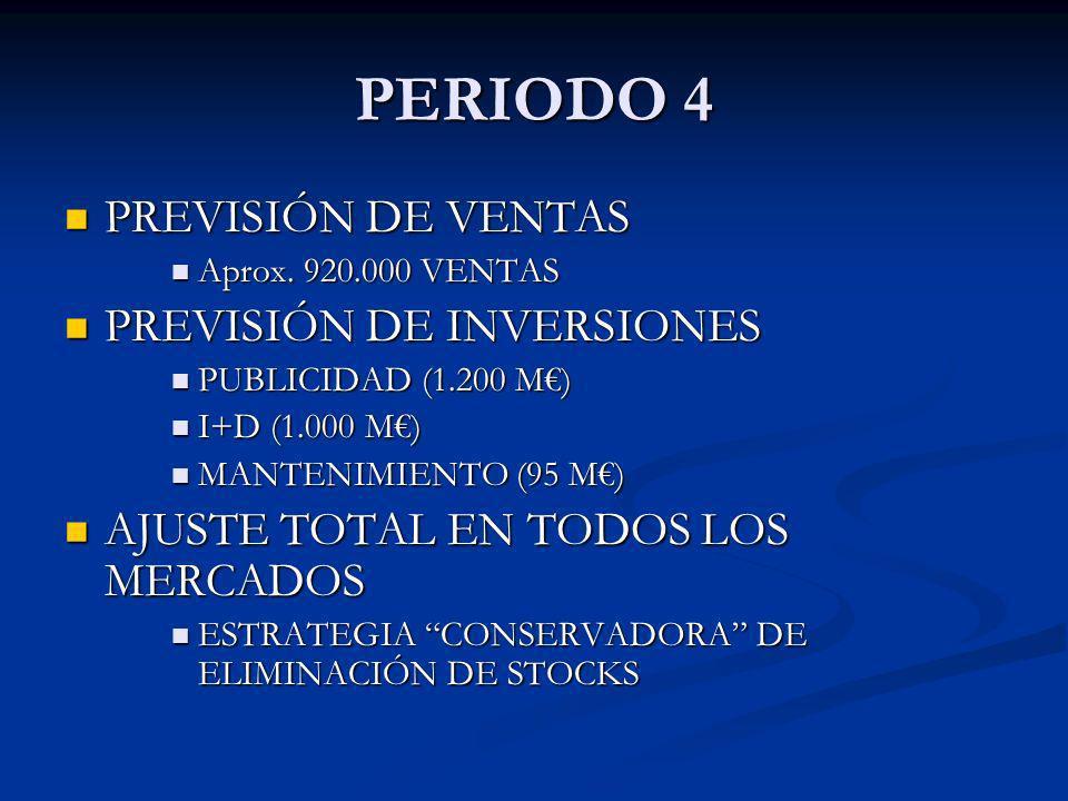 PERIODO 4 PREVISIÓN DE VENTAS PREVISIÓN DE VENTAS Aprox. 920.000 VENTAS Aprox. 920.000 VENTAS PREVISIÓN DE INVERSIONES PREVISIÓN DE INVERSIONES PUBLIC