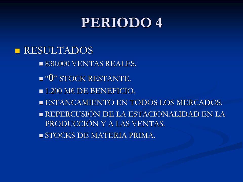 RESULTADOS RESULTADOS 830.000 VENTAS REALES. 830.000 VENTAS REALES. 0 STOCK RESTANTE. 0 STOCK RESTANTE. 1.200 M DE BENEFICIO. 1.200 M DE BENEFICIO. ES