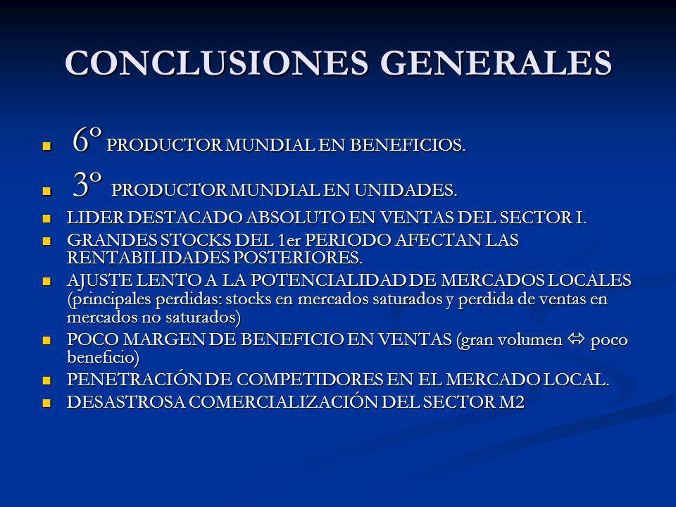CONCLUSIONES GENERALES 6º PRODUCTOR MUNDIAL EN BENEFICIOS. 6º PRODUCTOR MUNDIAL EN BENEFICIOS. 3º PRODUCTOR MUNDIAL EN UNIDADES. 3º PRODUCTOR MUNDIAL