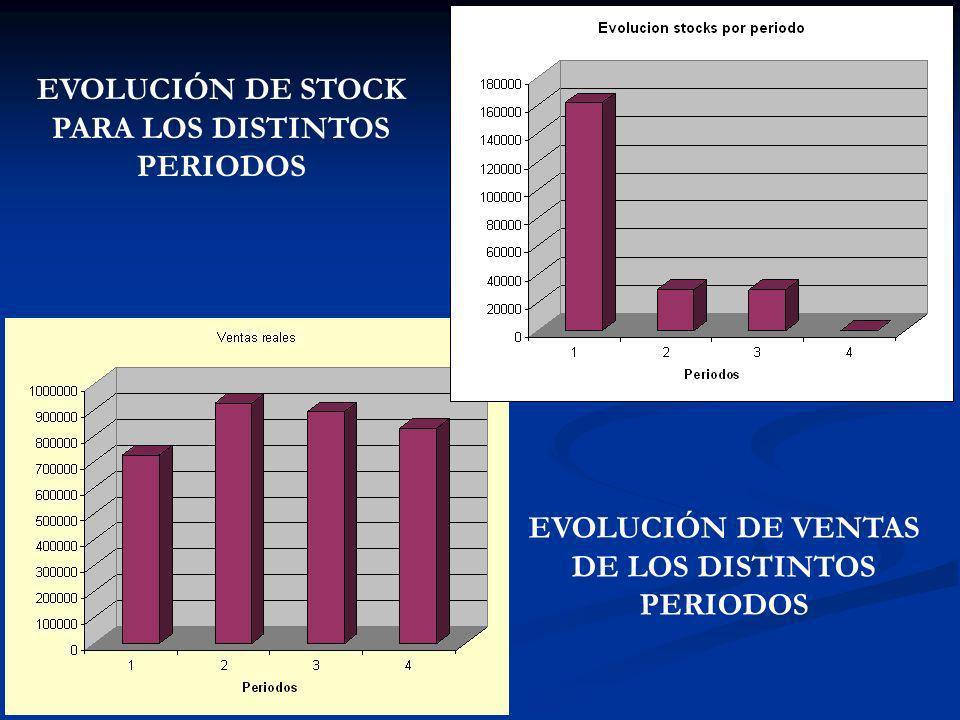 EVOLUCIÓN DE STOCK PARA LOS DISTINTOS PERIODOS EVOLUCIÓN DE VENTAS DE LOS DISTINTOS PERIODOS