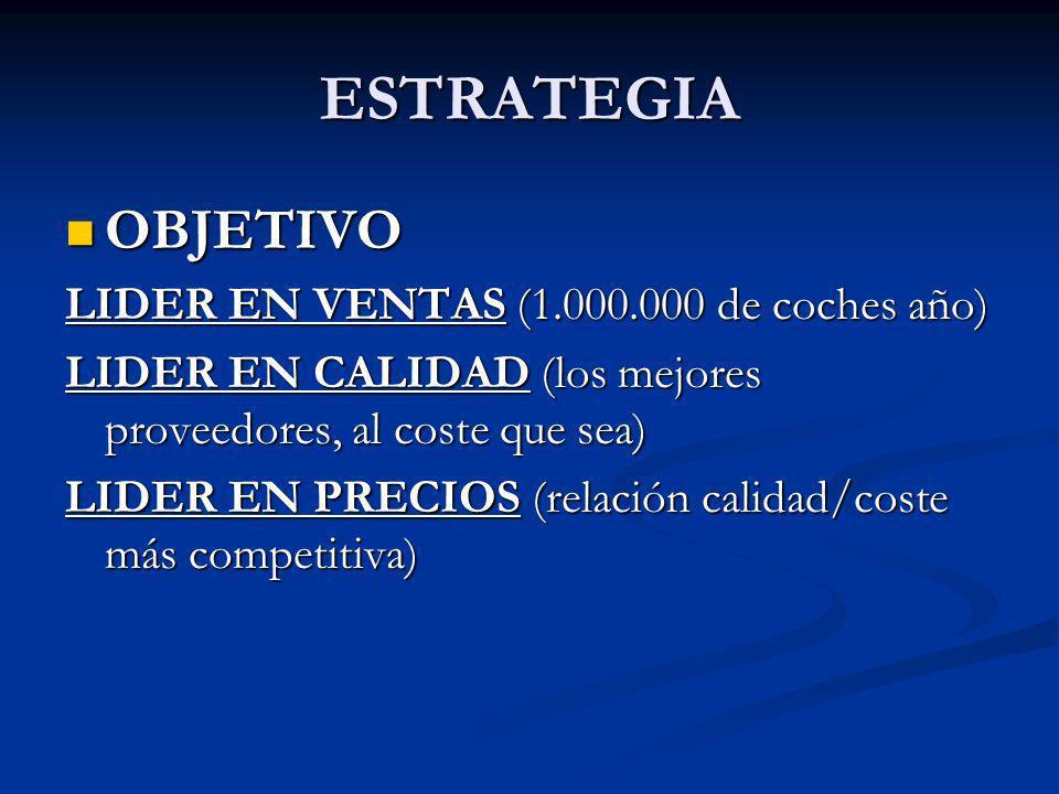 ESTRATEGIA OBJETIVO OBJETIVO LIDER EN VENTAS (1.000.000 de coches año) LIDER EN CALIDAD (los mejores proveedores, al coste que sea) LIDER EN PRECIOS (