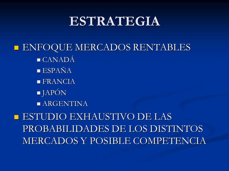 ESTRATEGIA ENFOQUE MERCADOS RENTABLES ENFOQUE MERCADOS RENTABLES CANADÁ CANADÁ ESPAÑA ESPAÑA FRANCIA FRANCIA JAPÓN JAPÓN ARGENTINA ARGENTINA ESTUDIO E