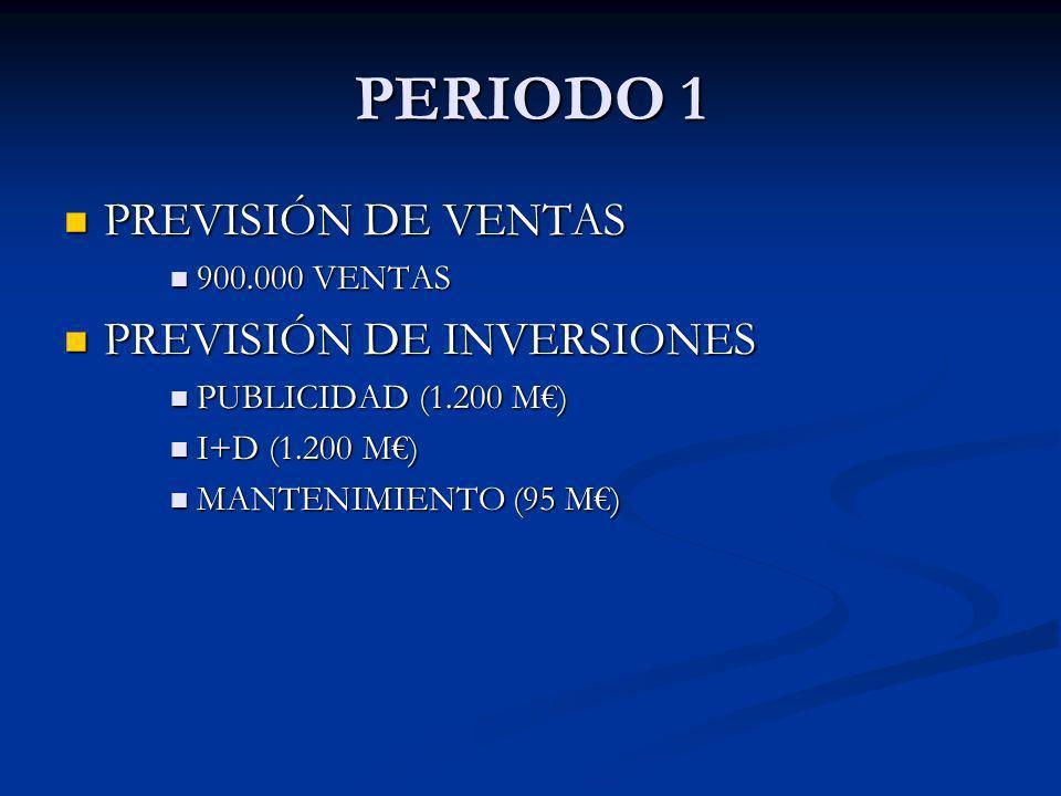 PERIODO 1 PREVISIÓN DE VENTAS PREVISIÓN DE VENTAS 900.000 VENTAS 900.000 VENTAS PREVISIÓN DE INVERSIONES PREVISIÓN DE INVERSIONES PUBLICIDAD (1.200 M)