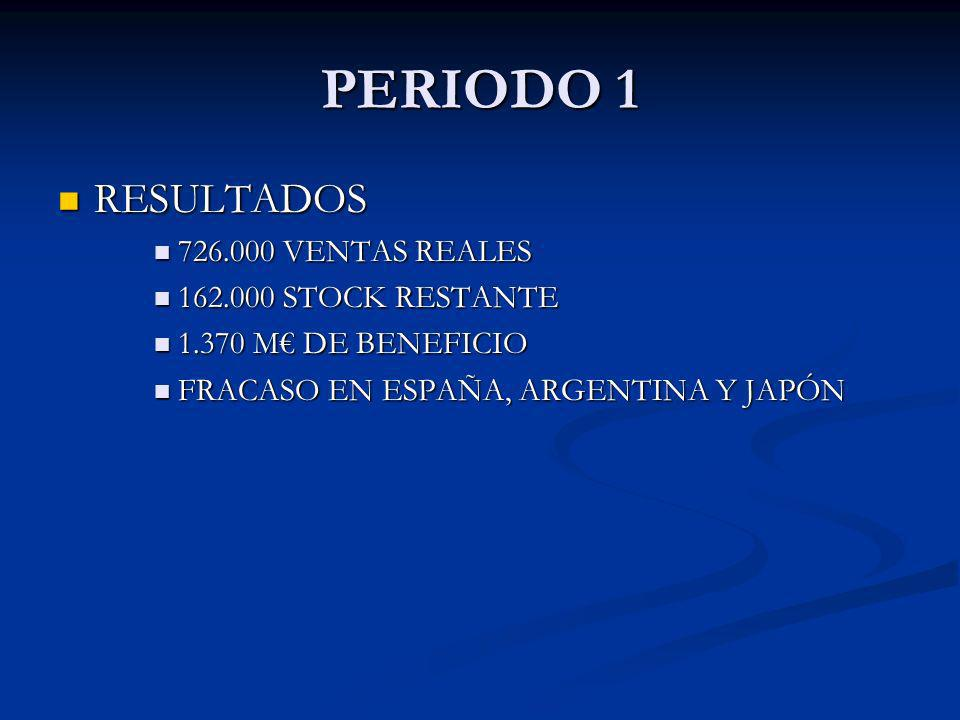 RESULTADOS RESULTADOS 726.000 VENTAS REALES 726.000 VENTAS REALES 162.000 STOCK RESTANTE 162.000 STOCK RESTANTE 1.370 M DE BENEFICIO 1.370 M DE BENEFI