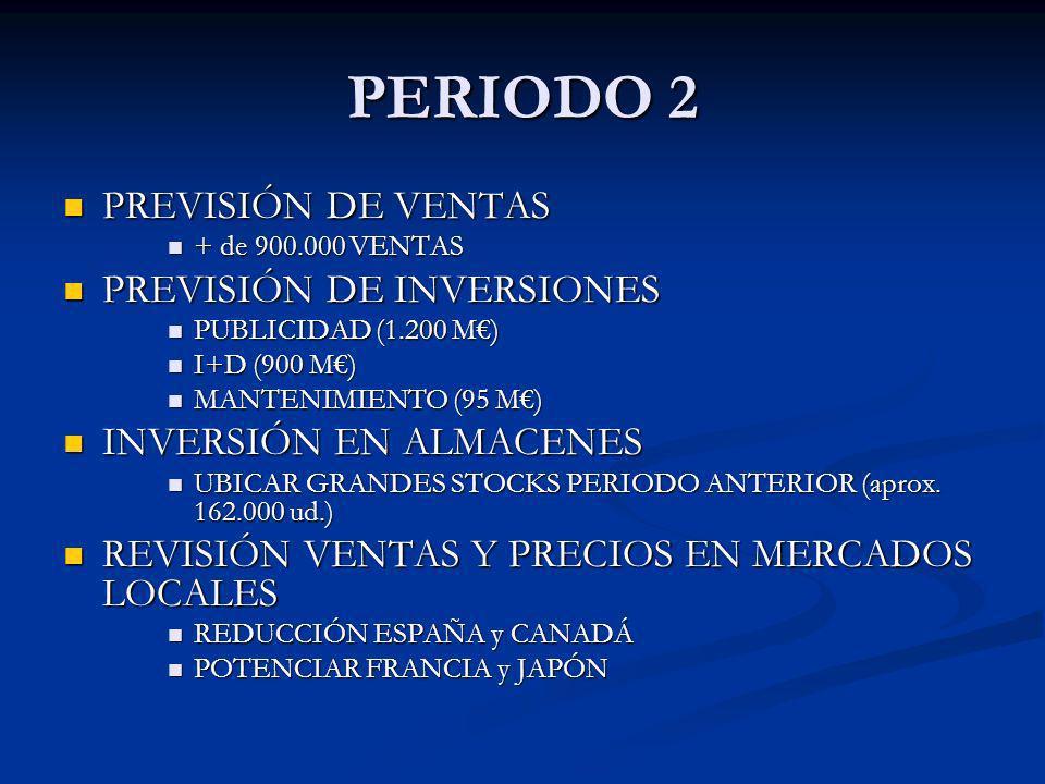 PERIODO 2 PREVISIÓN DE VENTAS PREVISIÓN DE VENTAS + de 900.000 VENTAS + de 900.000 VENTAS PREVISIÓN DE INVERSIONES PREVISIÓN DE INVERSIONES PUBLICIDAD