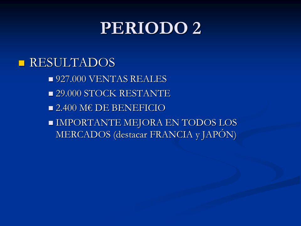 RESULTADOS RESULTADOS 927.000 VENTAS REALES 927.000 VENTAS REALES 29.000 STOCK RESTANTE 29.000 STOCK RESTANTE 2.400 M DE BENEFICIO 2.400 M DE BENEFICI