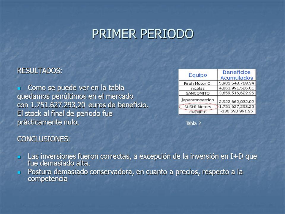 PRIMER PERIODO RESULTADOS: Como se puede ver en la tabla Como se puede ver en la tabla quedamos penúltimos en el mercado con 1.751.627.293,20 euros de beneficio.