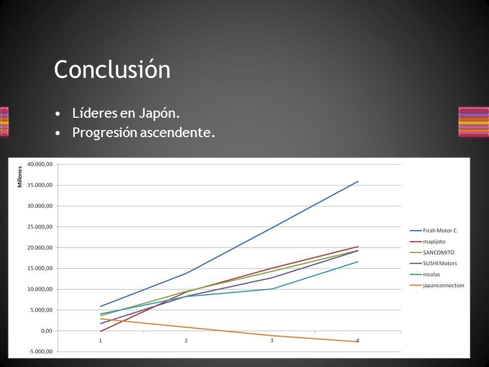 Líderes en Japón. Progresión ascendente. Conclusión