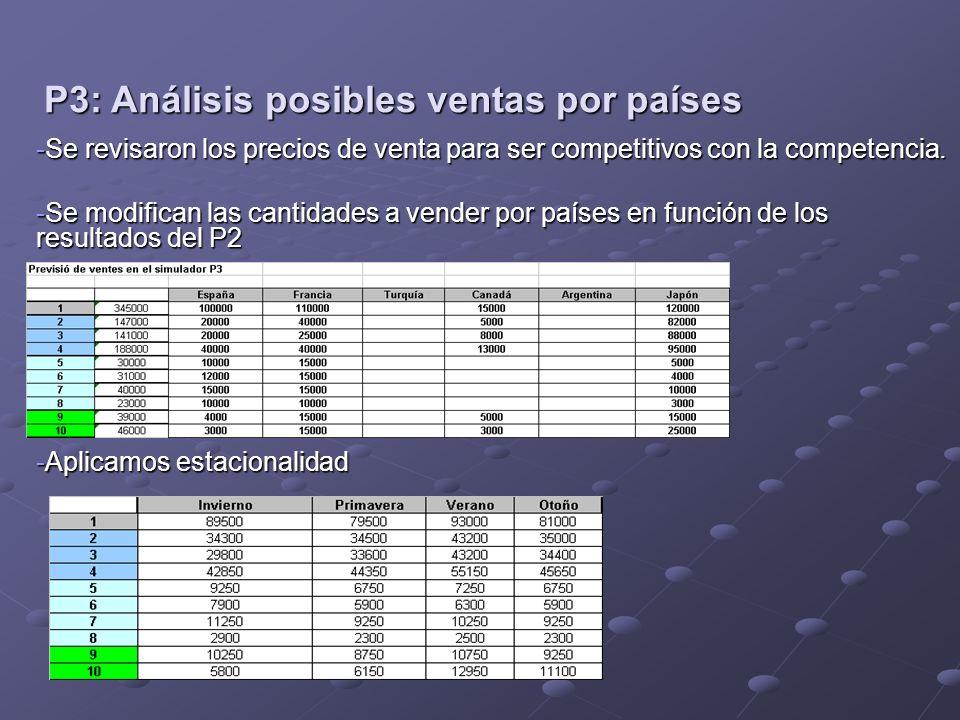 P3: Análisis posibles ventas por países -Se revisaron los precios de venta para ser competitivos con la competencia. -Se modifican las cantidades a ve