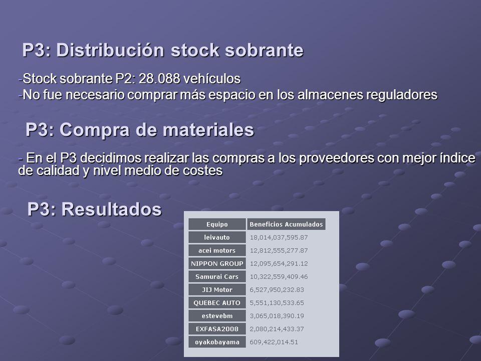 P3: Distribución stock sobrante -Stock sobrante P2: 28.088 vehículos -No fue necesario comprar más espacio en los almacenes reguladores P3: Compra de materiales - En el P3 decidimos realizar las compras a los proveedores con mejor índice de calidad y nivel medio de costes P3: Resultados