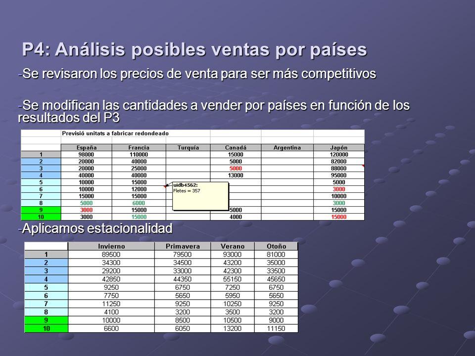P4: Análisis posibles ventas por países -Se revisaron los precios de venta para ser más competitivos -Se modifican las cantidades a vender por países en función de los resultados del P3 -Aplicamos estacionalidad