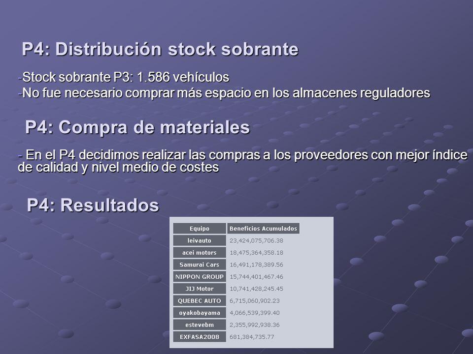 P4: Distribución stock sobrante -Stock sobrante P3: 1.586 vehículos -No fue necesario comprar más espacio en los almacenes reguladores P4: Compra de materiales - En el P4 decidimos realizar las compras a los proveedores con mejor índice de calidad y nivel medio de costes P4: Resultados