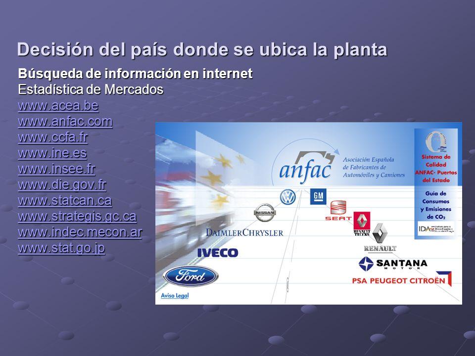 Búsqueda de información en internet Estadística de Mercados www.acea.be www.anfac.com www.ccfa.fr www.ine.es www.insee.fr www.die.gov.fr www.statcan.ca www.strategis.gc.ca www.indec.mecon.ar www.stat.go.jp Decisión del país donde se ubica la planta