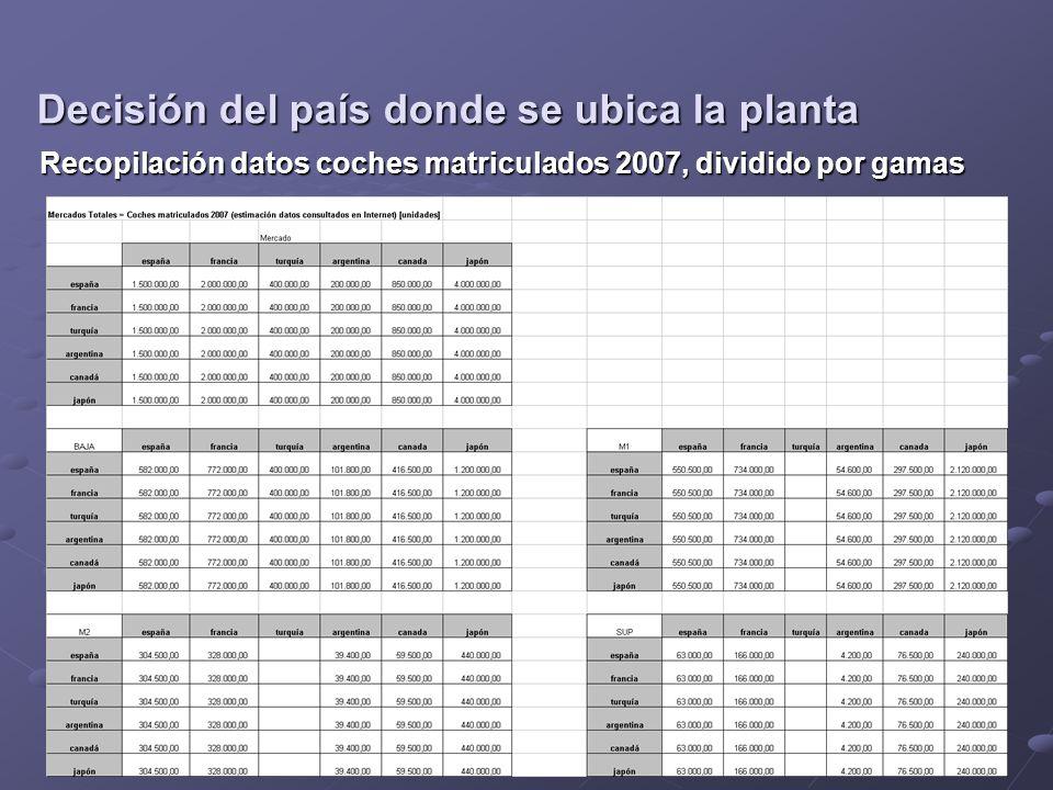 Recopilación datos coches matriculados 2007, dividido por gamas Decisión del país donde se ubica la planta