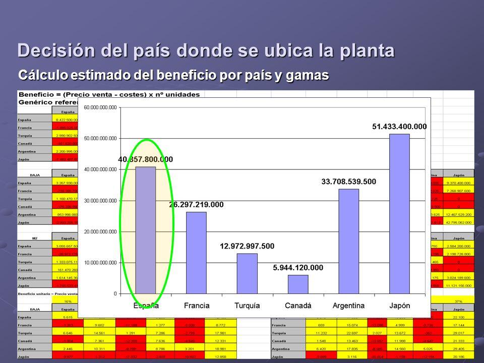 Cálculo estimado del beneficio por país y gamas Decisión del país donde se ubica la planta