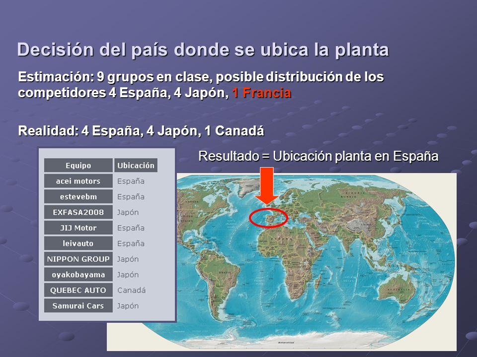 Estimación: 9 grupos en clase, posible distribución de los competidores 4 España, 4 Japón, 1 Francia Realidad: 4 España, 4 Japón, 1 Canadá Resultado = Ubicación planta en España