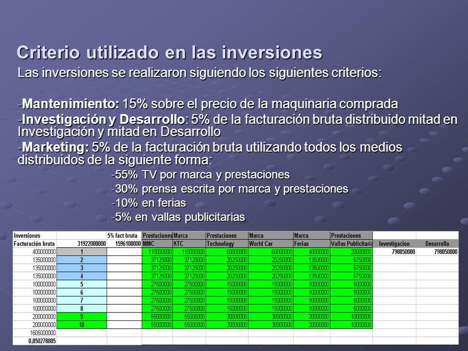 Criterio utilizado en las inversiones Las inversiones se realizaron siguiendo los siguientes criterios: -Mantenimiento: 15% sobre el precio de la maqu