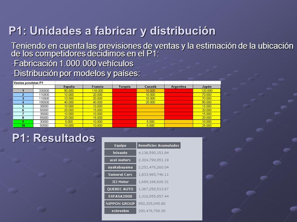 P1: Unidades a fabricar y distribución Teniendo en cuenta las previsiones de ventas y la estimación de la ubicación de los competidores decidimos en el P1: -Fabricación 1.000.000 vehículos -Distribución por modelos y países: P1: Resultados