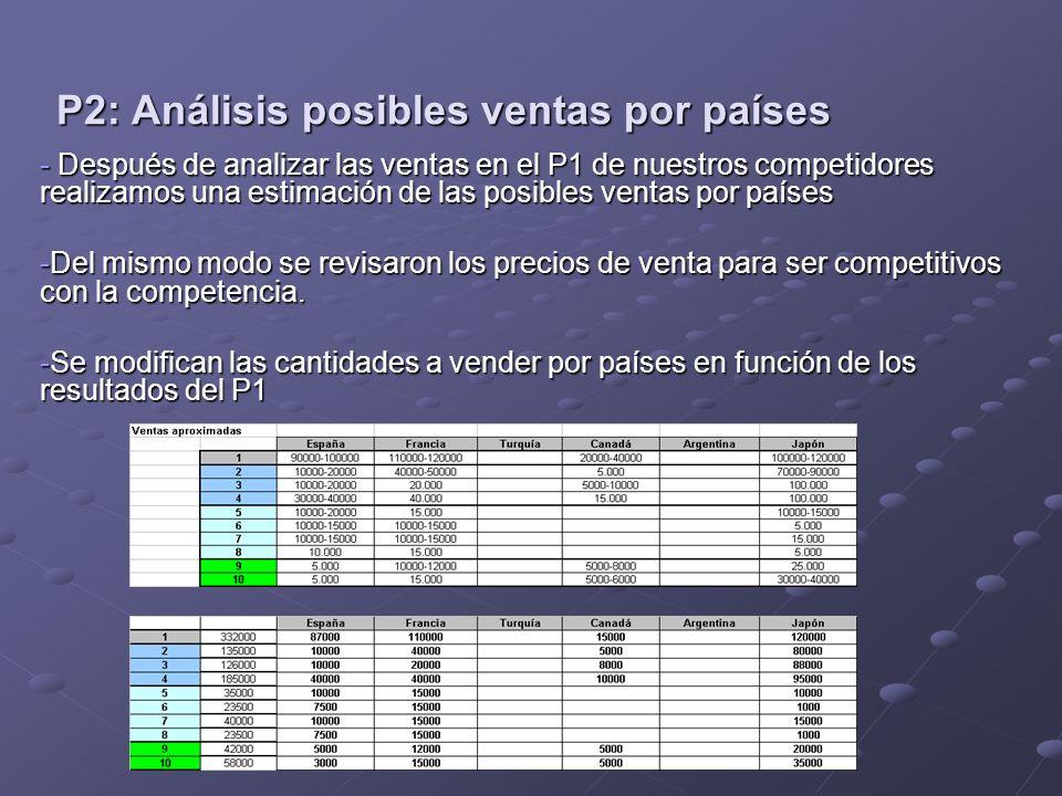 P2: Análisis posibles ventas por países - Después de analizar las ventas en el P1 de nuestros competidores realizamos una estimación de las posibles ventas por países -Del mismo modo se revisaron los precios de venta para ser competitivos con la competencia.