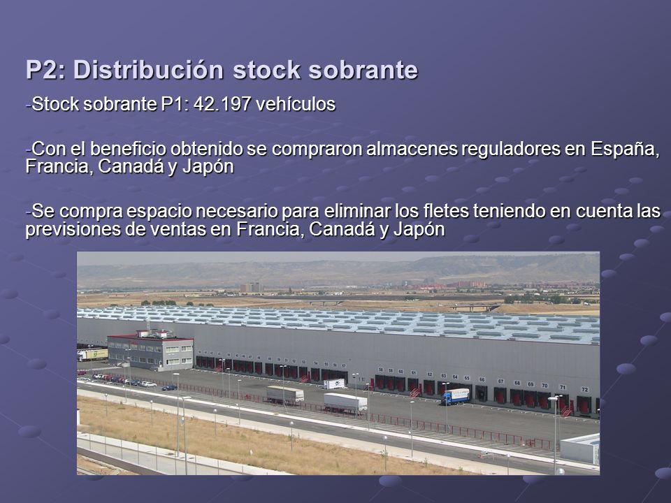 P2: Distribución stock sobrante -Stock sobrante P1: 42.197 vehículos -Con el beneficio obtenido se compraron almacenes reguladores en España, Francia,