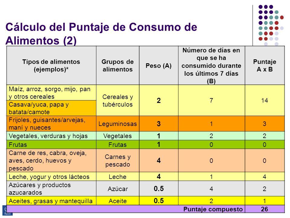 Programa de Capacitación Avanzada en ESAE Cálculo del Puntaje de Consumo de Alimentos (2) Tipos de alimentos (ejemplos)* Grupos de alimentos Peso (A)