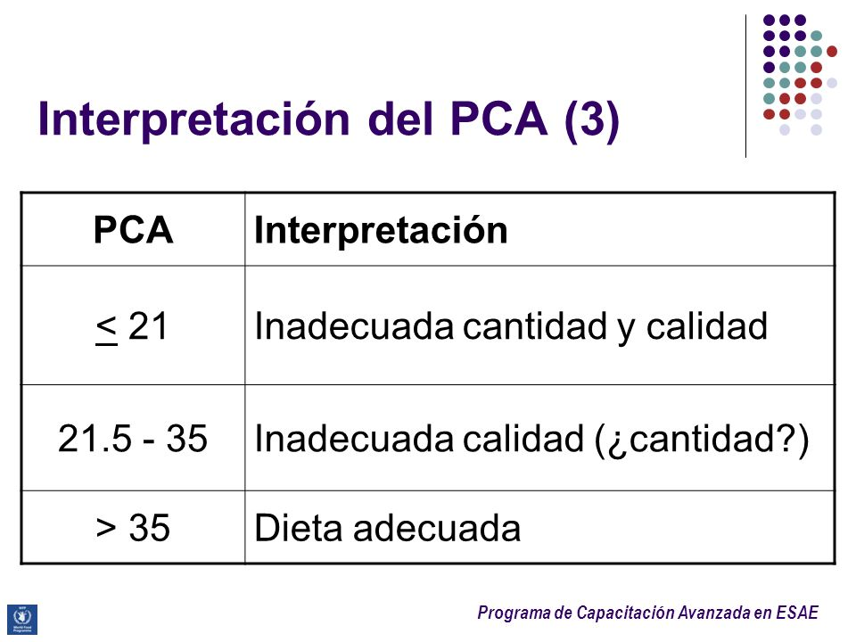 Programa de Capacitación Avanzada en ESAE Interpretación del PCA (3) PCAInterpretación < 21Inadecuada cantidad y calidad 21.5 - 35Inadecuada calidad (