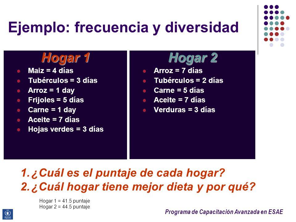 Programa de Capacitación Avanzada en ESAE Ejemplo: frecuencia y diversidad Hogar 1 Maiz = 4 días Tubérculos = 3 días Arroz = 1 day Frijoles = 5 días C