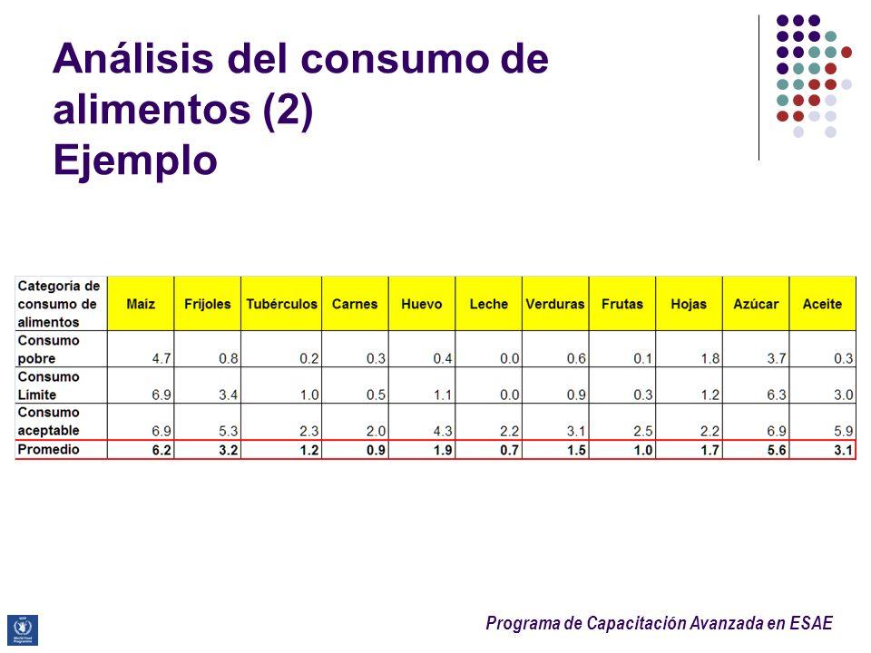 Programa de Capacitación Avanzada en ESAE Análisis del consumo de alimentos (2) Ejemplo