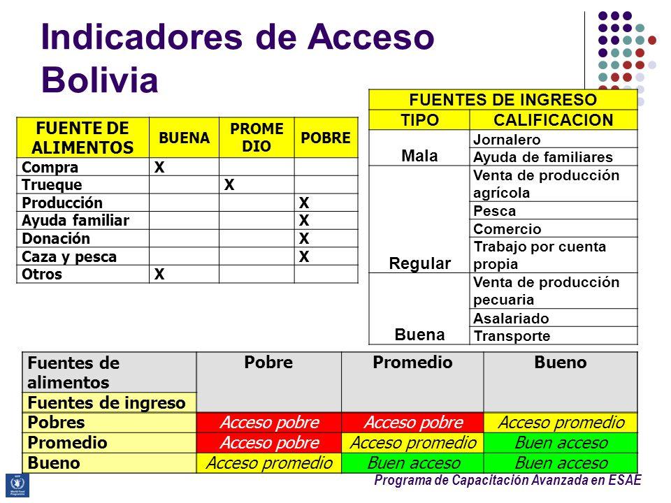 Programa de Capacitación Avanzada en ESAE FUENTE DE ALIMENTOS BUENA PROME DIO POBRE CompraX TruequeX ProducciónX Ayuda familiarX DonaciónX Caza y pesc