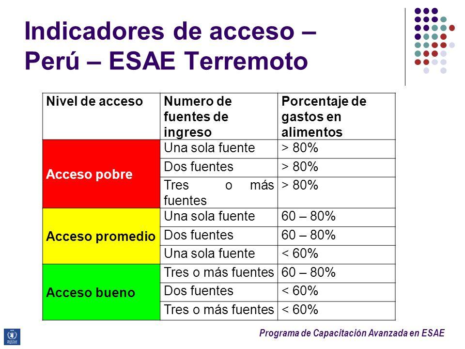 Programa de Capacitación Avanzada en ESAE Indicadores de acceso – Perú – ESAE Terremoto Nivel de accesoNumero de fuentes de ingreso Porcentaje de gast