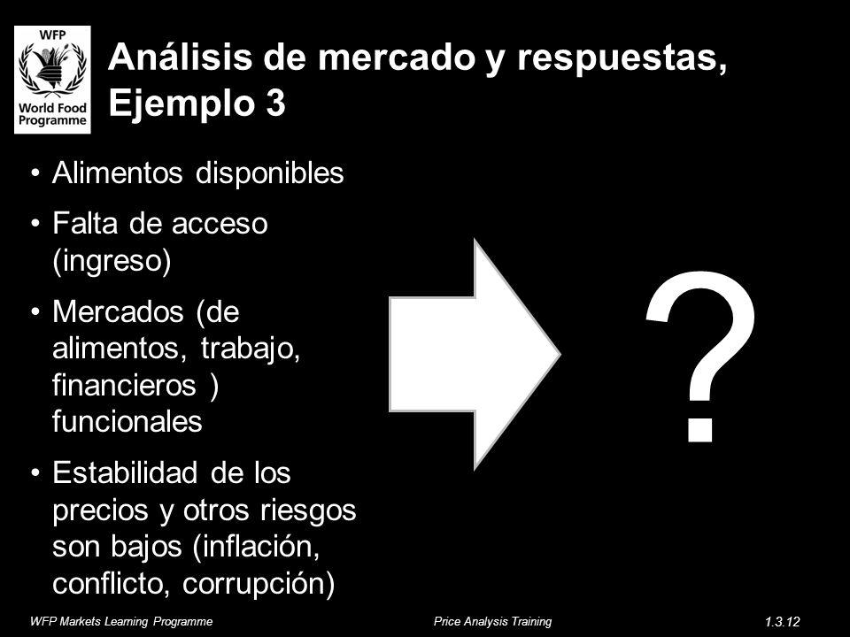 Análisis de mercado y respuestas, Ejemplo 3 Alimentos disponibles Falta de acceso (ingreso) Mercados (de alimentos, trabajo, financieros ) funcionales