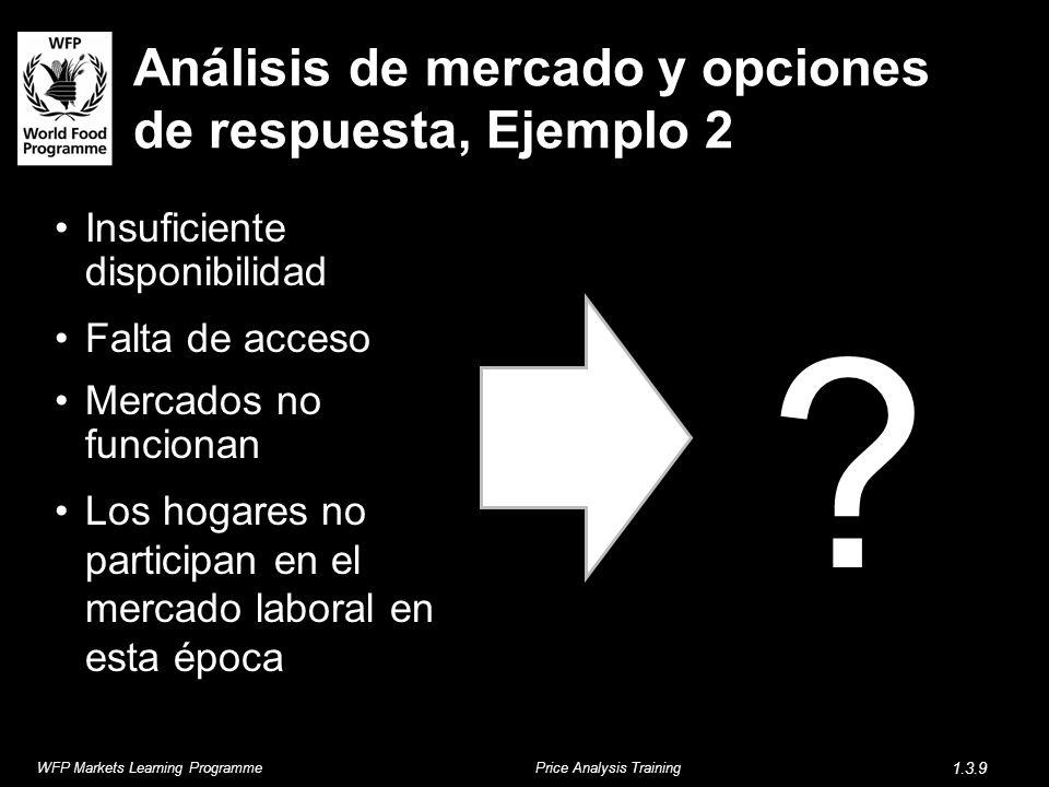 Análisis de mercado y opciones de respuesta, Ejemplo 2 Insuficiente disponibilidad Falta de acceso Mercados no funcionan Los hogares no participan en