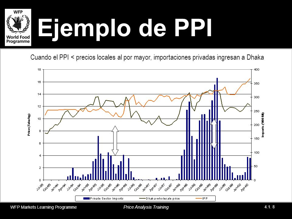 Ejemplo de PPI WFP Markets Learning Programme Price Analysis Training 4.1. 8 Cuando el PPI < precios locales al por mayor, importaciones privadas ingr