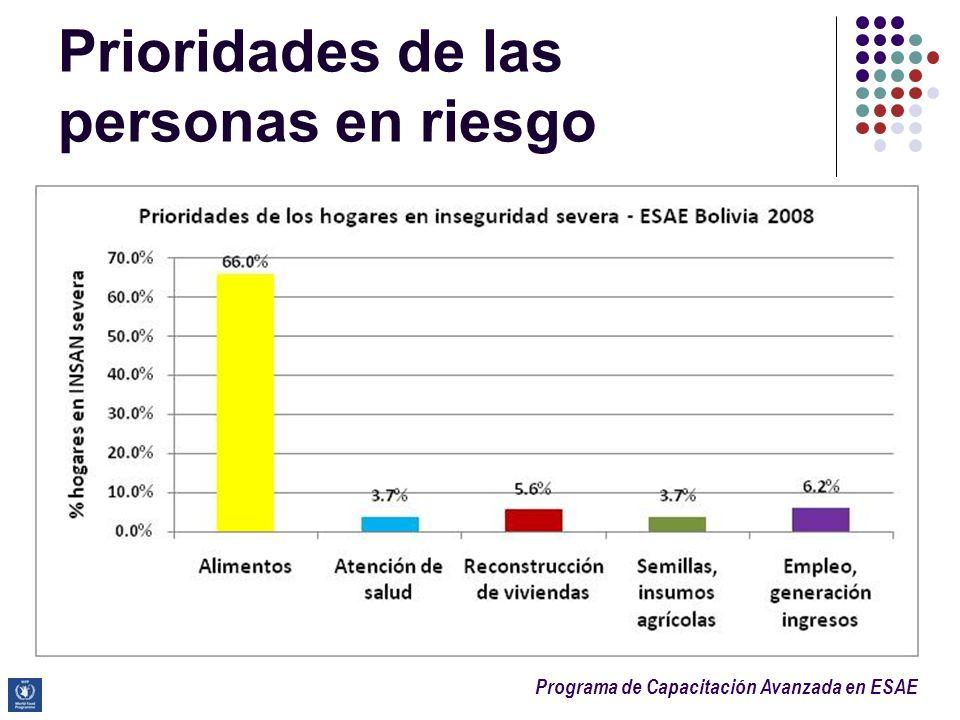 Programa de Capacitación Avanzada en ESAE Prioridades de las personas en riesgo