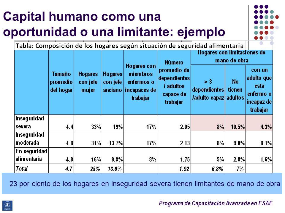 Programa de Capacitación Avanzada en ESAE Capital humano como una oportunidad o una limitante: ejemplo 23 por ciento de los hogares en inseguridad sev
