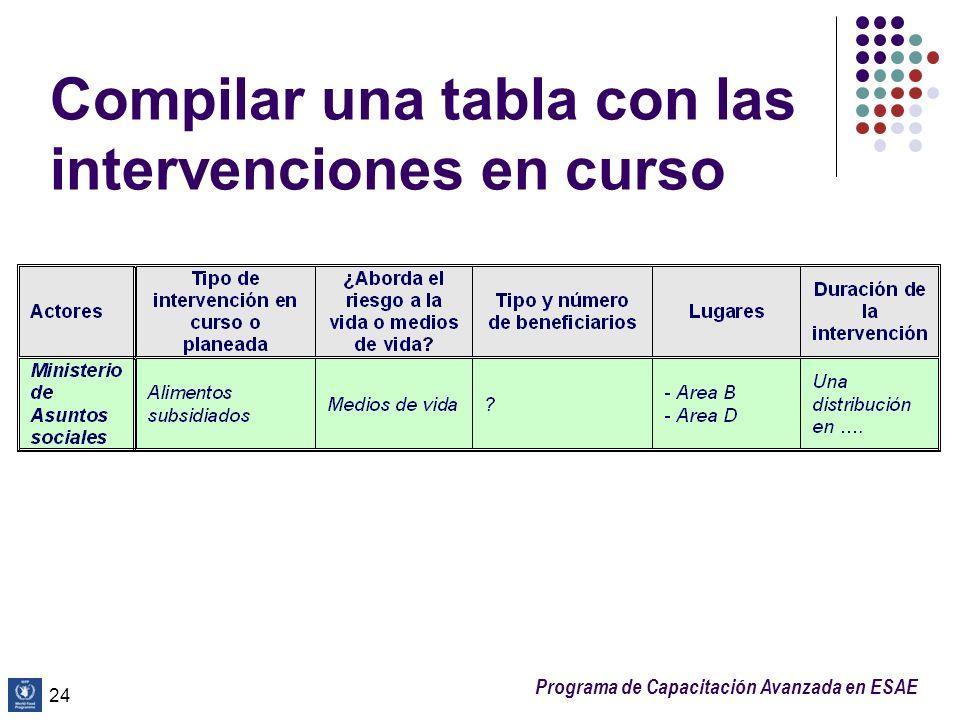 Programa de Capacitación Avanzada en ESAE Compilar una tabla con las intervenciones en curso 24