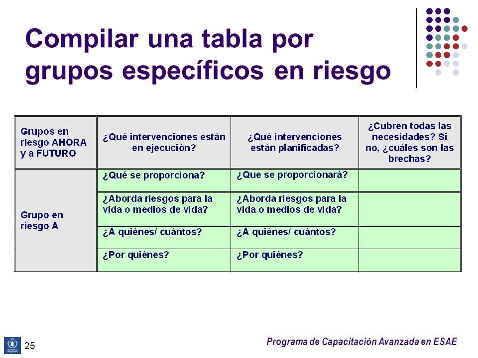 Programa de Capacitación Avanzada en ESAE Compilar una tabla por grupos específicos en riesgo 25