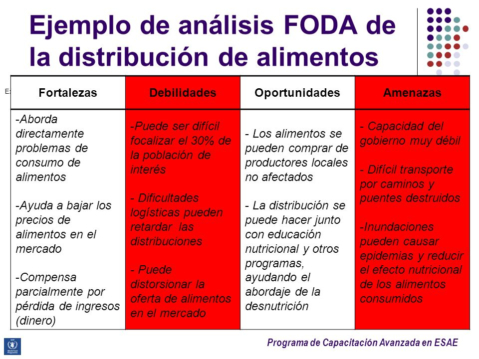 Programa de Capacitación Avanzada en ESAE Ejemplo de análisis FODA de la distribución de alimentos Example of SWOT analysis for a targeted food distri