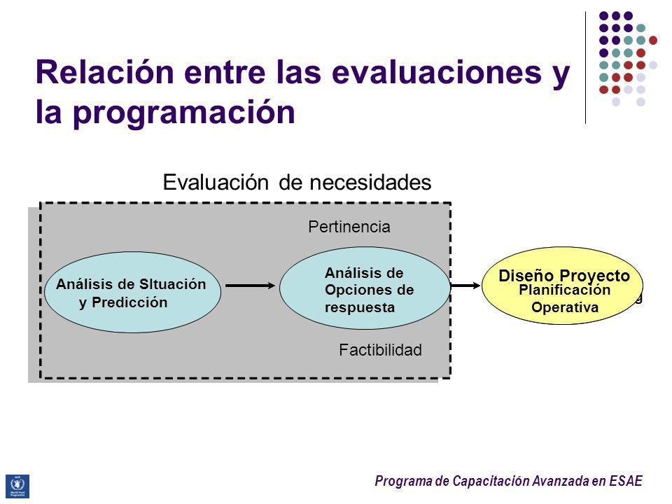 Programa de Capacitación Avanzada en ESAE Relación entre las evaluaciones y la programación Appropriateness Feasibility Situation analysis and Forecas