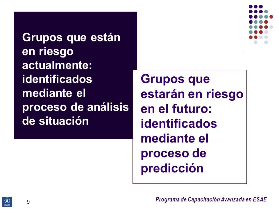 Programa de Capacitación Avanzada en ESAE 9 Grupos que están en riesgo actualmente: identificados mediante el proceso de análisis de situación Grupos