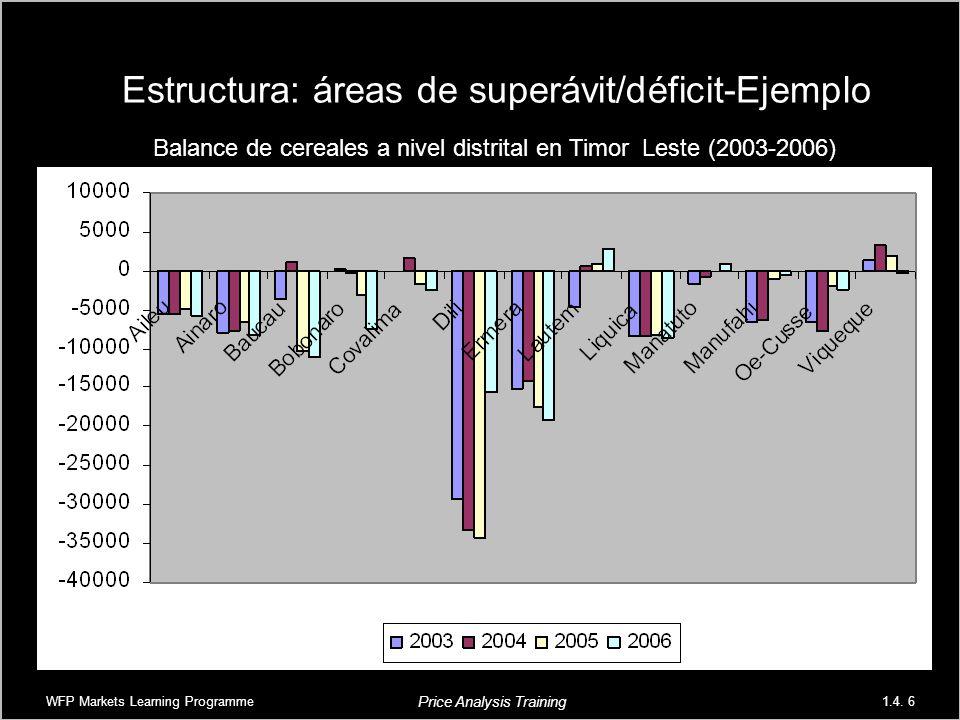 Estructura: áreas de superávit/déficit-Ejemplo Balance de cereales a nivel distrital en Timor Leste (2003-2006) WFP Markets Learning Programme1.4. 6 P