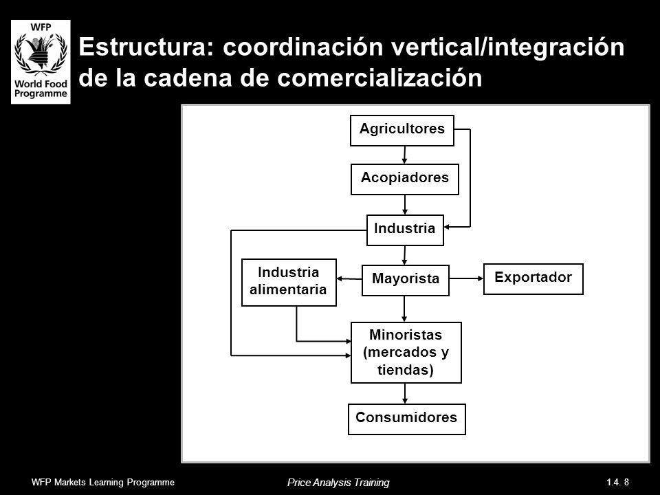 Estructura: coordinación vertical/integración de la cadena de comercialización WFP Markets Learning Programme1.4. 8 Price Analysis Training Agricultor