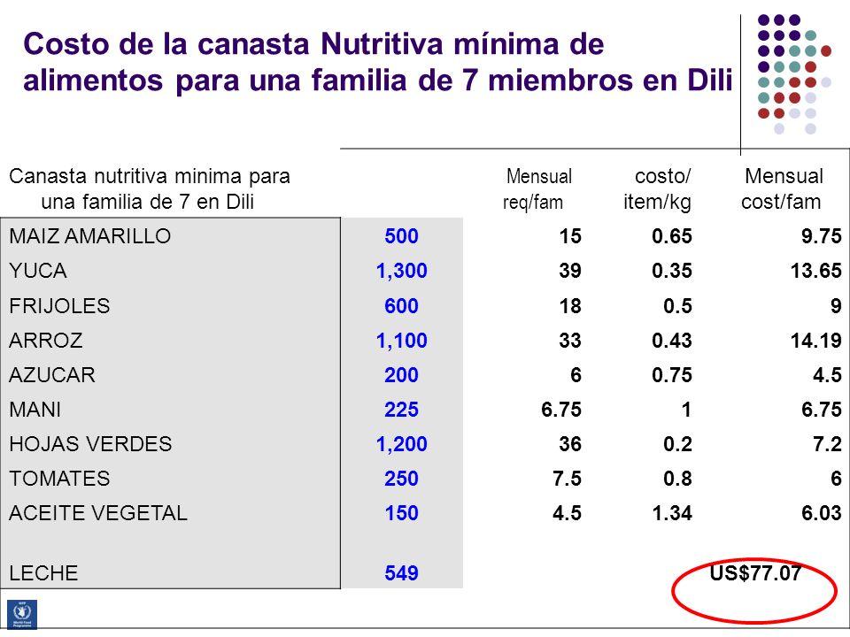 Programa de Capacitación Avanzada en ESAE Costo de la canasta Nutritiva mínima de alimentos para una familia de 7 miembros en Dili Canasta nutritiva m