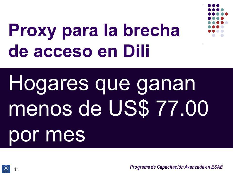 Programa de Capacitación Avanzada en ESAE Proxy para la brecha de acceso en Dili 11 Hogares que ganan menos de US$ 77.00 por mes