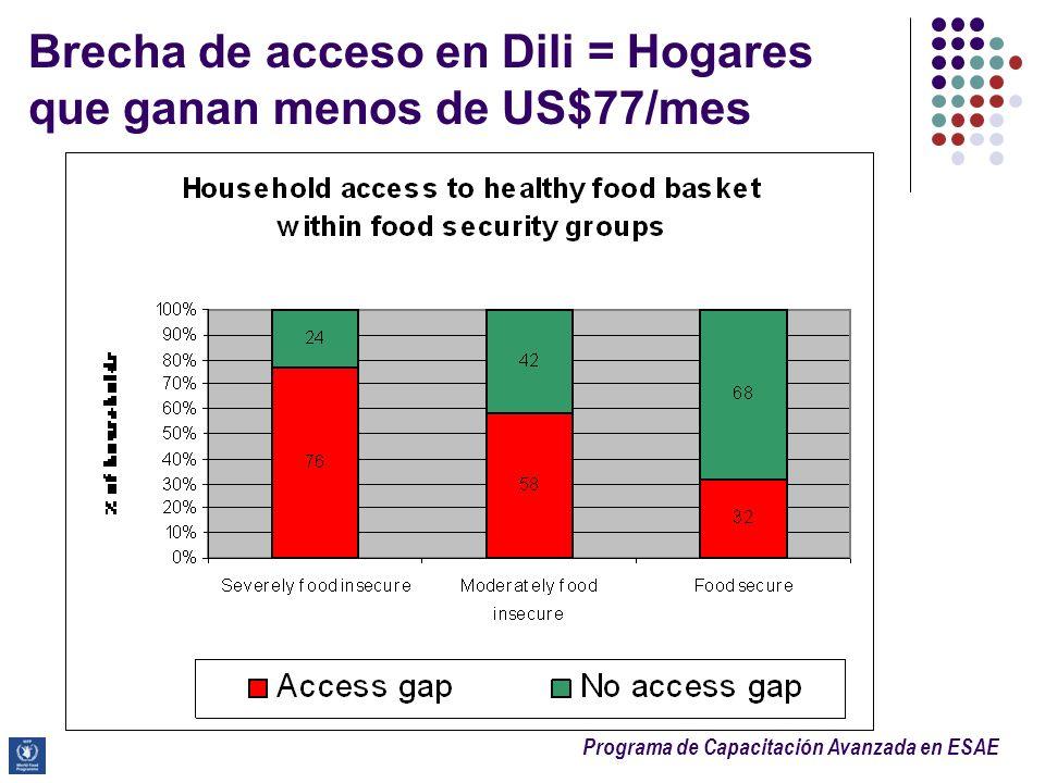 Programa de Capacitación Avanzada en ESAE Brecha de acceso en Dili = Hogares que ganan menos de US$77/mes