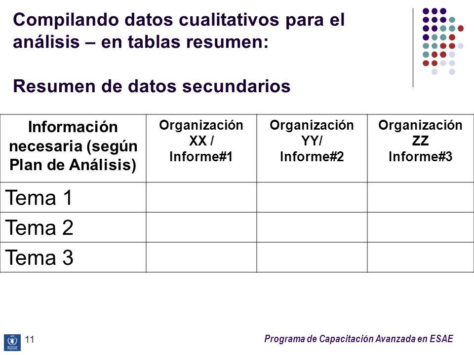 Programa de Capacitación Avanzada en ESAE Compilando datos cualitativos para el análisis – en tablas resumen: Resumen de datos secundarios 11 Informac