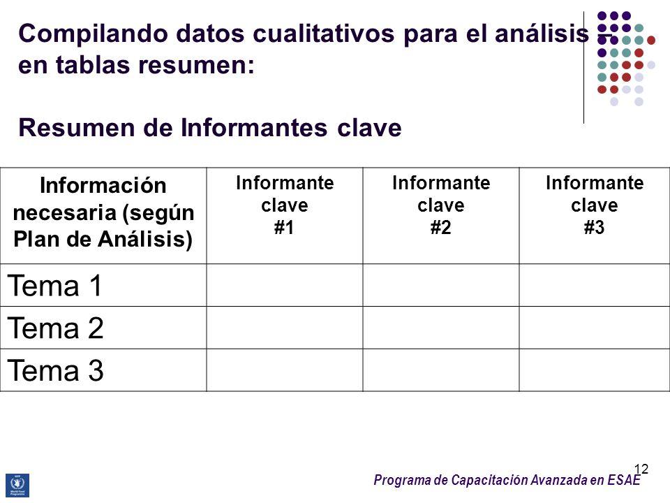 Programa de Capacitación Avanzada en ESAE Compilando datos cualitativos para el análisis – en tablas resumen: Resumen de Informantes clave 12 Informac