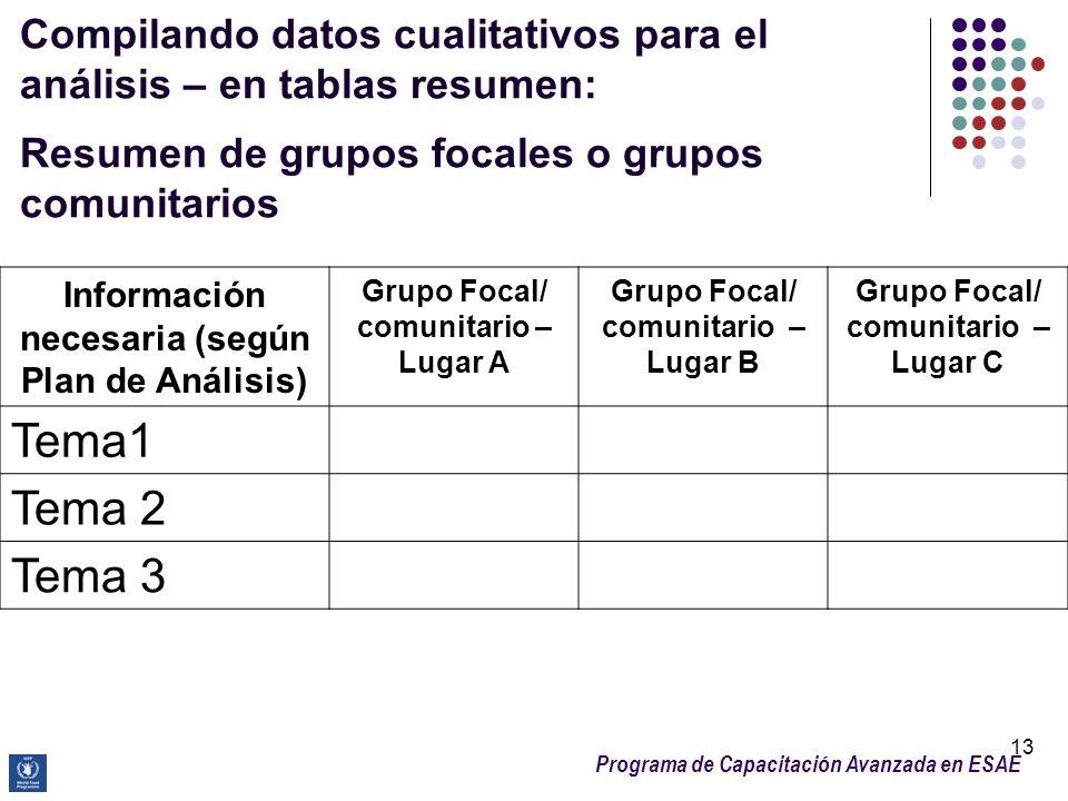 Programa de Capacitación Avanzada en ESAE Compilando datos cualitativos para el análisis – en tablas resumen: Resumen de grupos focales o grupos comun